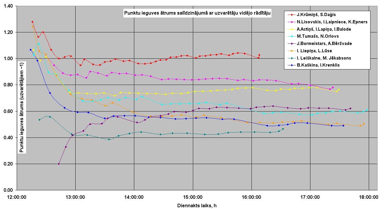 Rogainings_SK_2011_grafiki