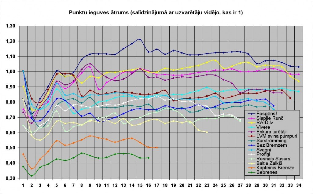 Rogaininga_Slapjais kaķis grafiki pēc KP skaita