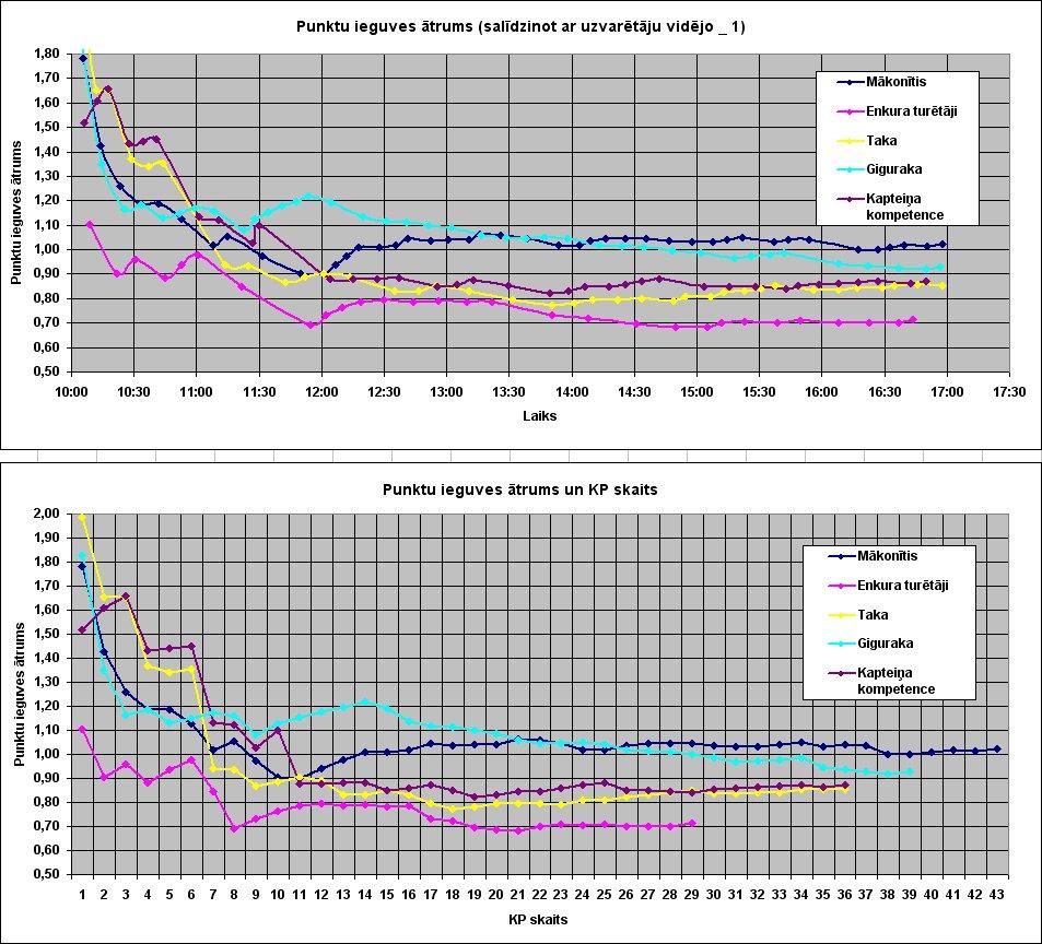 Grafiki - Pokaiņu velo-rogainings 2013