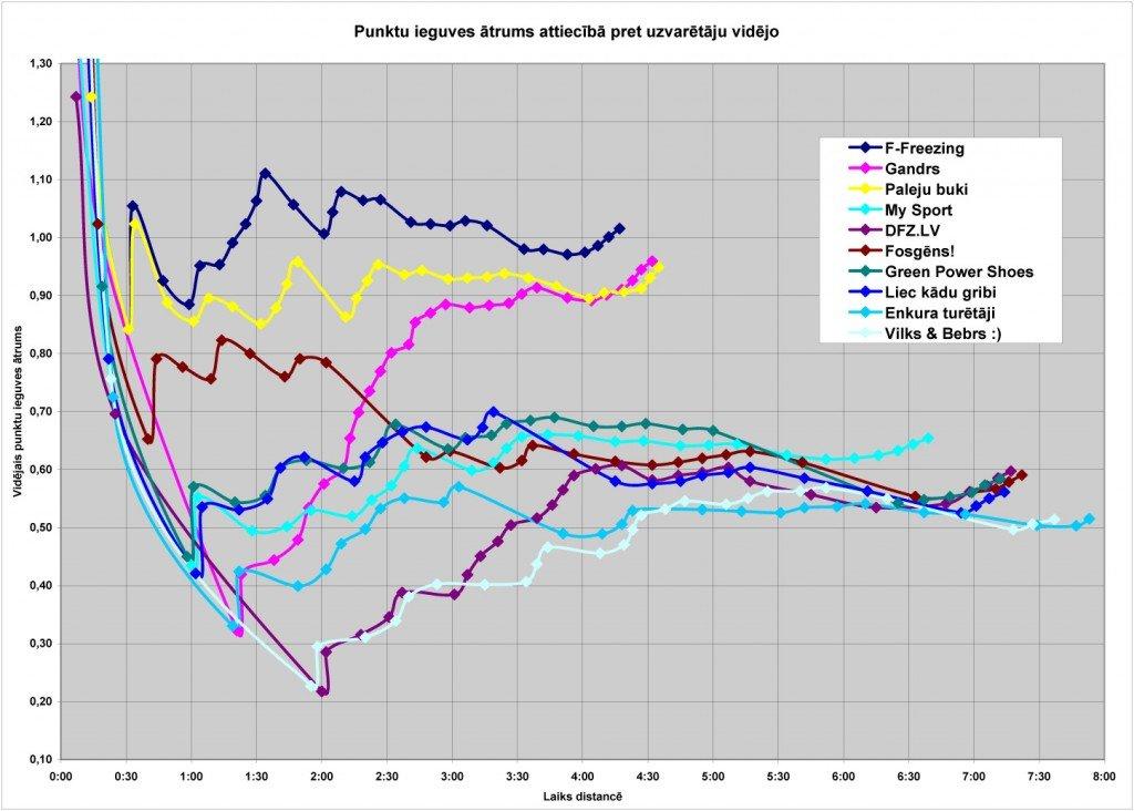 Rezultātu GRAFIKI - Smārdes ziemas rogainings 2014