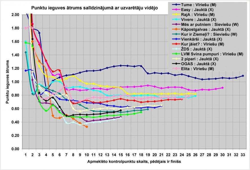 Rezultati_2015_Embutes_ziemas_rogainings.xls
